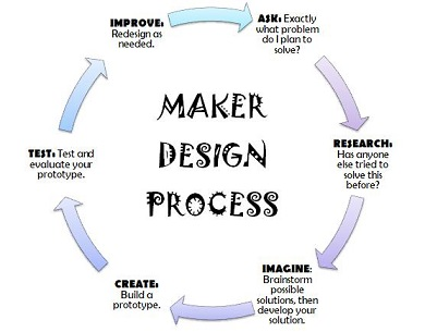 Maker design process